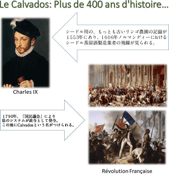 Le Calvados: Plus de 400 ans d'histoire